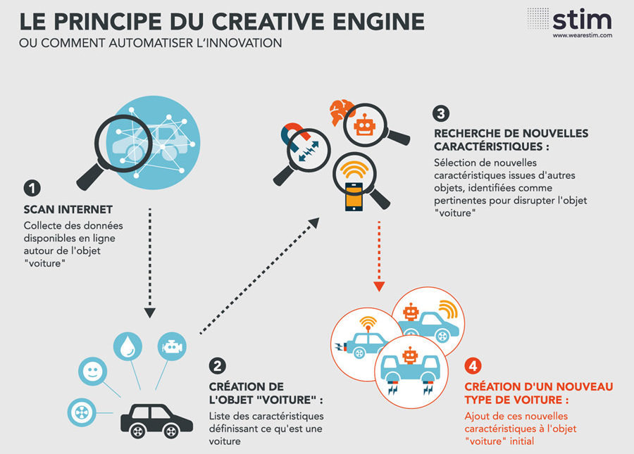 Principe de fonctionnement du Creative Engine